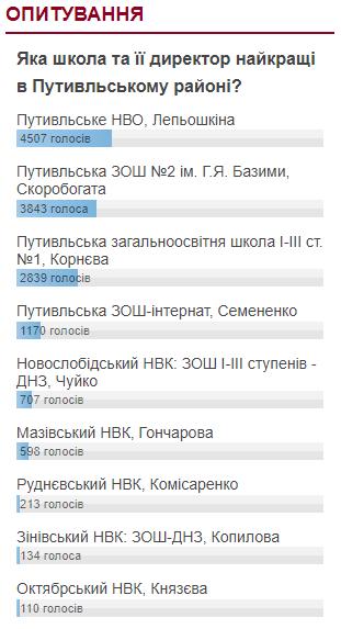 putyvl-shk