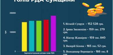 ТОП-5 найбідніших голів РДА Сумщини