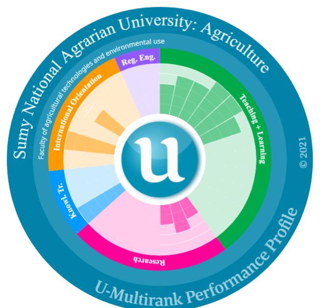 СНАУ – у ТОП-15 кращих аграрних університетів Європи